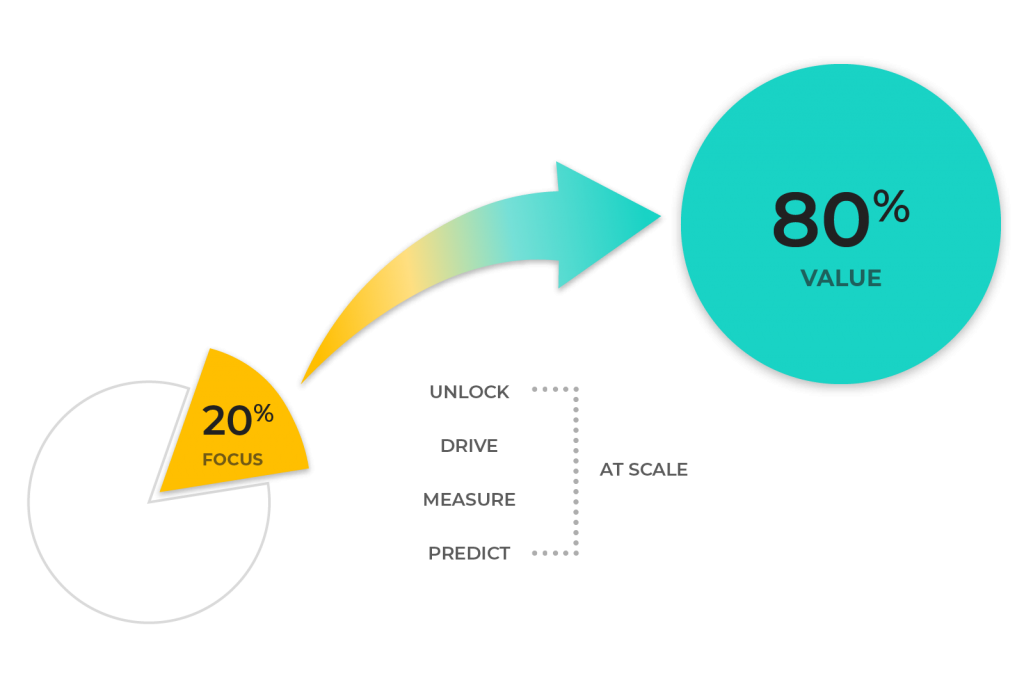 Illustration showing 20% of actions create 80% of value