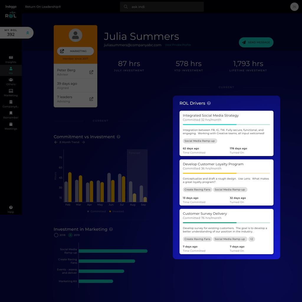 Platform screenshot highlighting leader's top 3 ROL Drivers